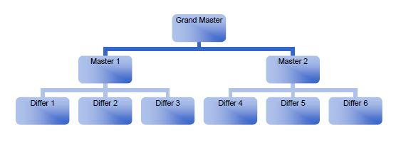 Master Key System Example